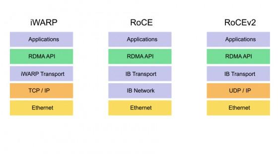 [至顶网]XSKY 为Ceph Upstream添加InfiniBand RDMA互联支持