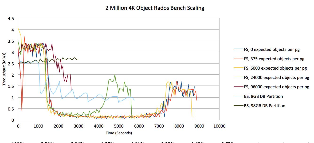XSKY星辰天合| Ceph开发每周谈Vol 84 | ObjectStore 性能新数据