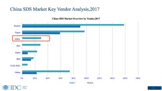 XSKY与华为、曙光领跑2017年SDS市场