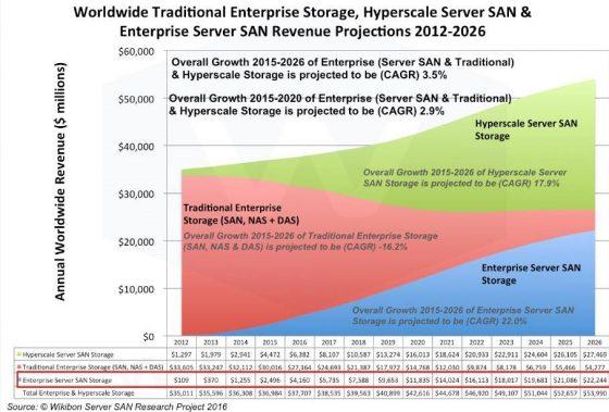 """SAN存储设施为什么要用""""软件""""来定义?"""